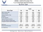 afms chcs provider file of total data element errors by error type