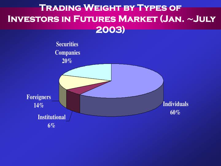 Trading Weight by Types of