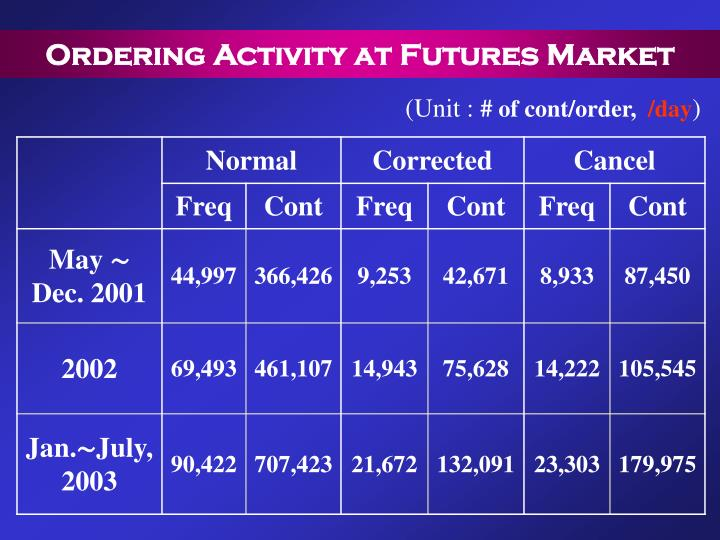 Ordering Activity at Futures Market