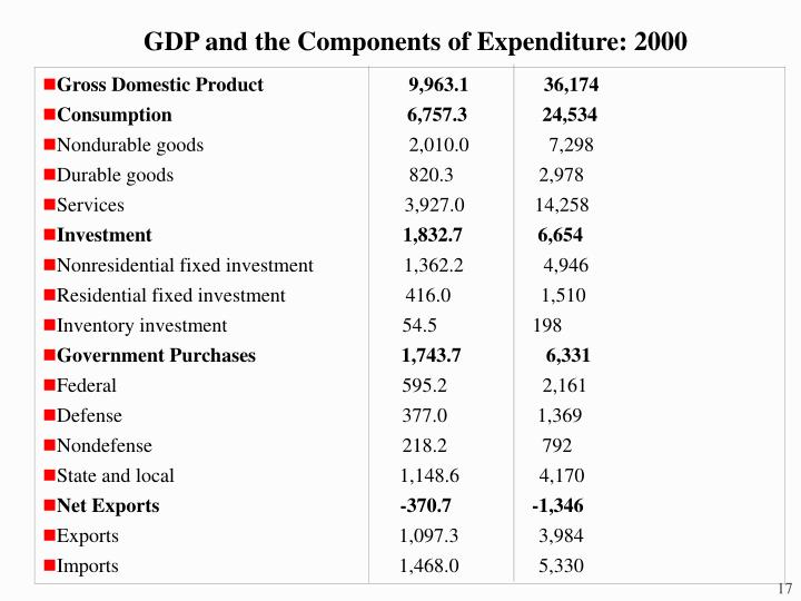 GDP and the Components of Expenditure: 2000