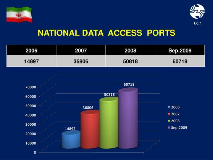 NATIONAL DATA  ACCESS  PORTS