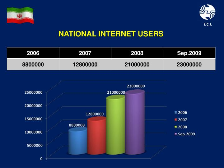 NATIONAL INTERNET USERS