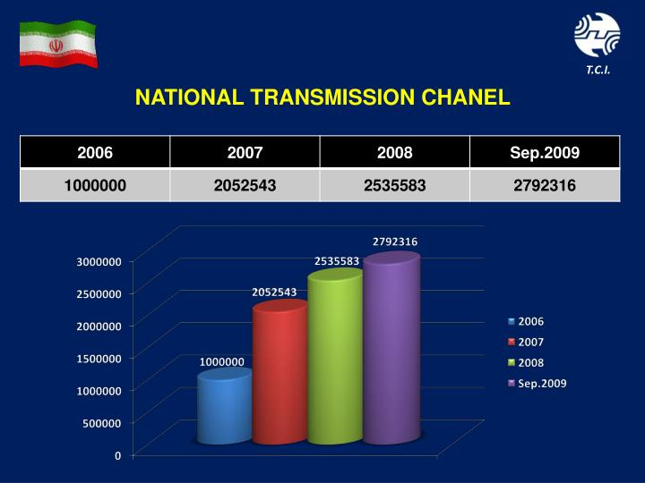 NATIONAL TRANSMISSION CHANEL