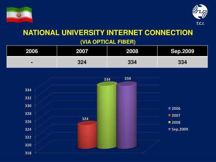 NATIONAL UNIVERSITY INTERNET CONNECTION
