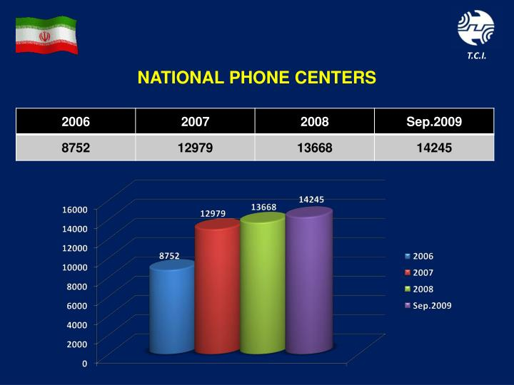 NATIONAL PHONE CENTERS