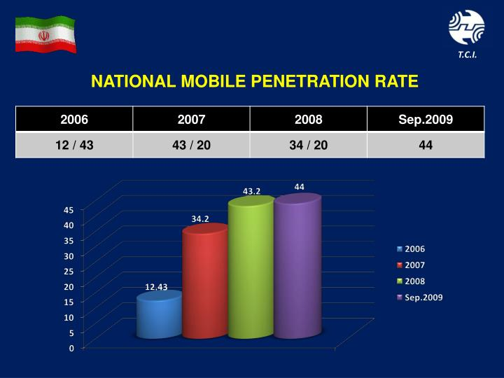 NATIONAL MOBILE PENETRATION RATE