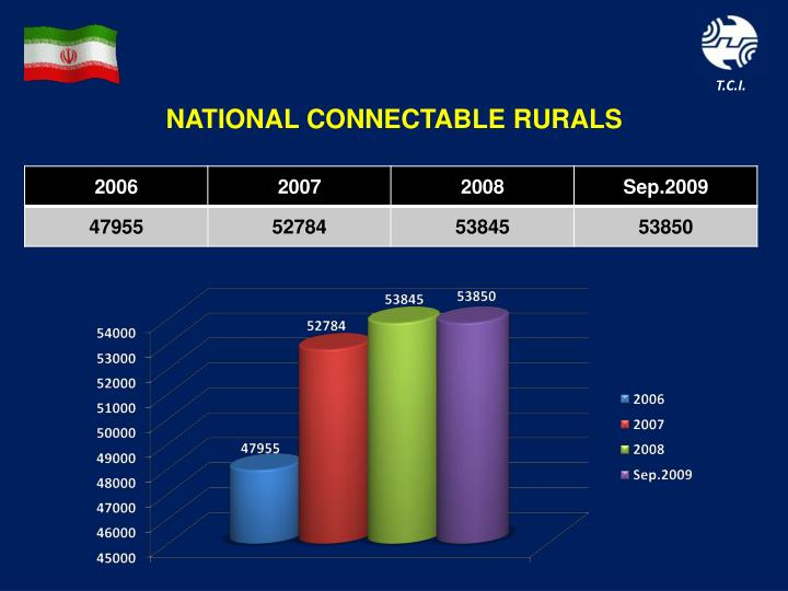 NATIONAL CONNECTABLE RURALS