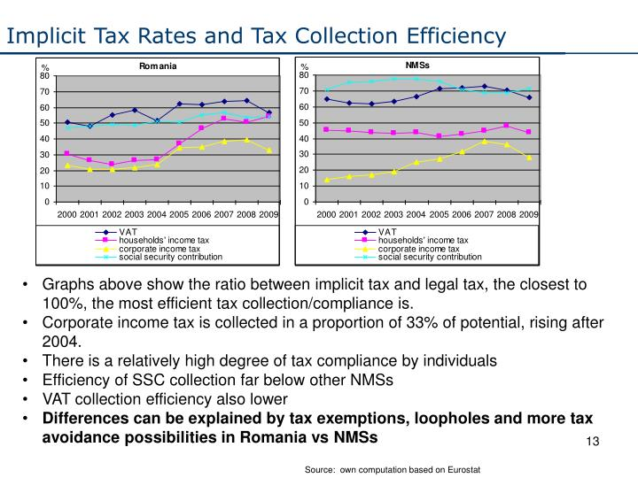 Implicit Tax Rates and Tax Collection Efficiency