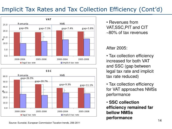 Implicit Tax Rates and Tax Collection Efficiency (Cont'd)