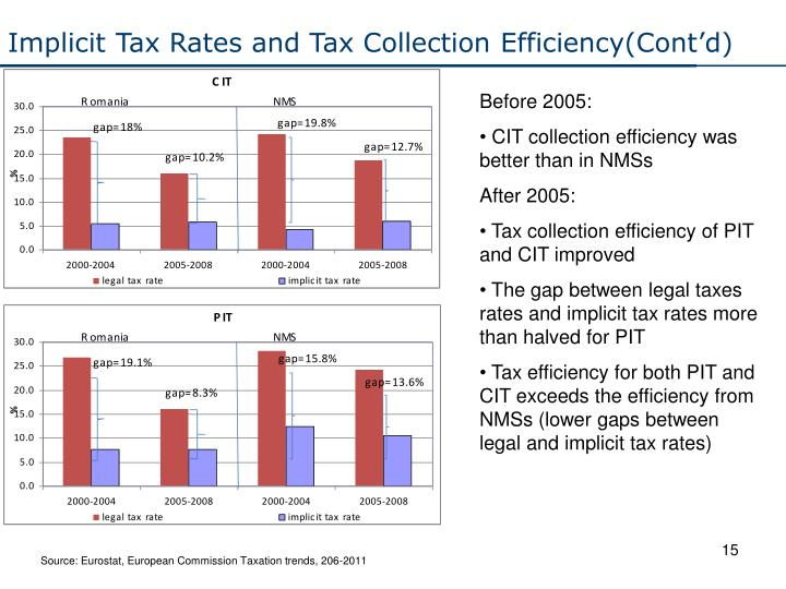 Implicit Tax Rates and Tax Collection Efficiency(Cont'd)