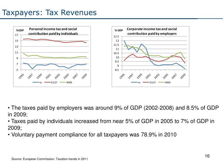 Taxpayers: Tax Revenues