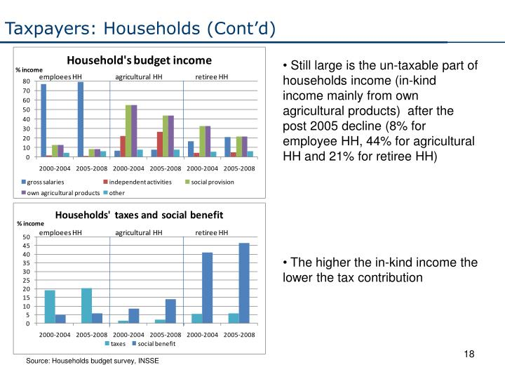 Taxpayers: Households (Cont'd)