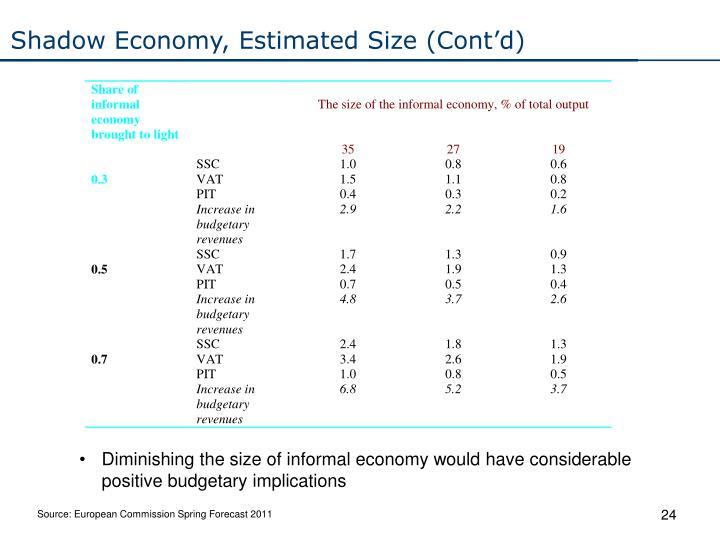 Shadow Economy, Estimated Size (Cont'd)