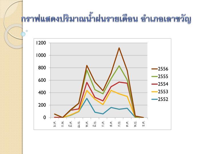 กราฟแสดงปริมาณน้ำฝนรายเดือน อำเภอเลาขวัญ