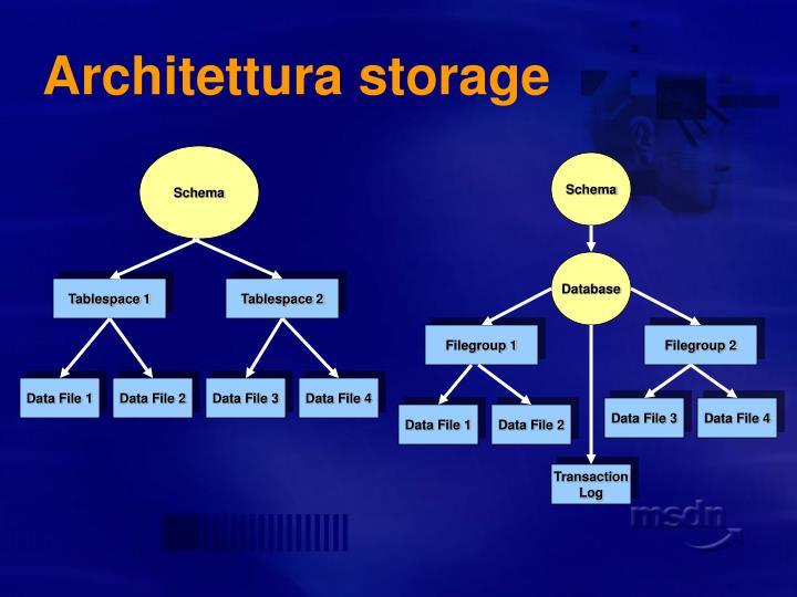 Architettura storage