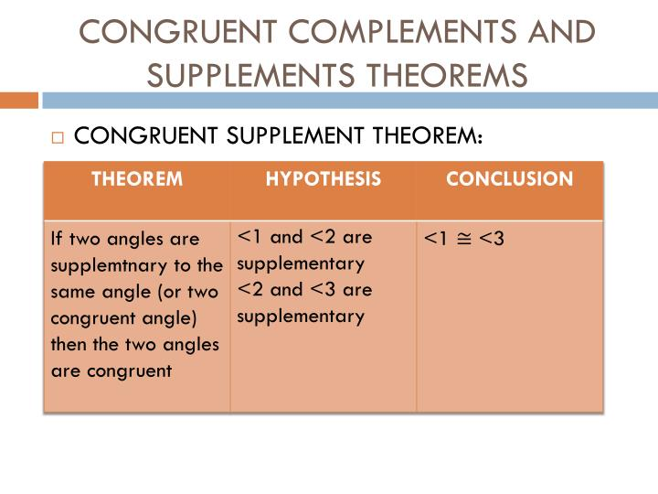 CONGRUENT COMPLEMENTS AND SUPPLEMENTS THEOREMS