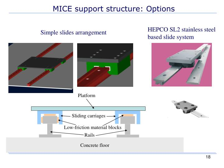 MICE support structure: Options