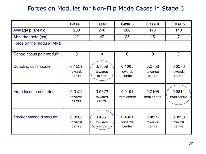 Forces on Modules for Non-Flip Mode Cases in Stage 6