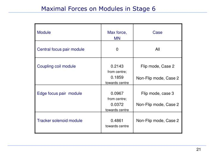 Maximal Forces on Modules in Stage 6