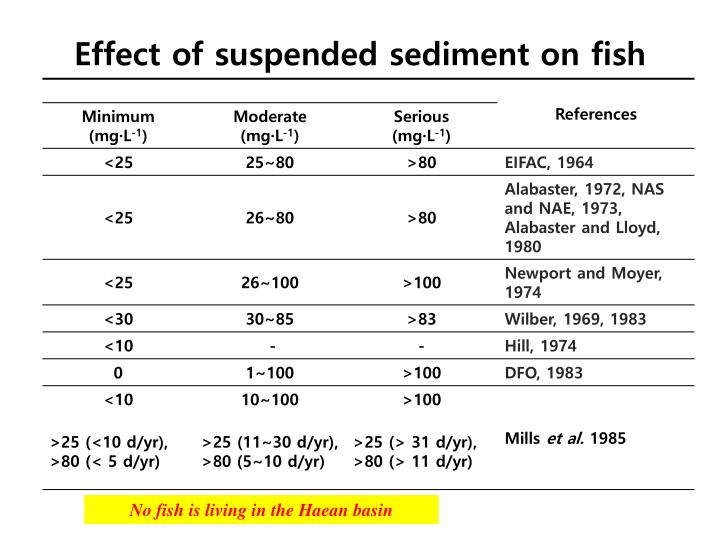 Effect of suspended sediment on fish
