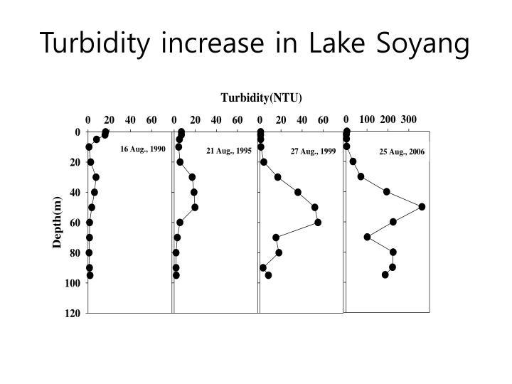Turbidity increase in Lake Soyang