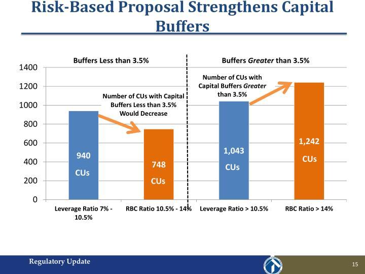 Risk-Based Proposal Strengthens Capital