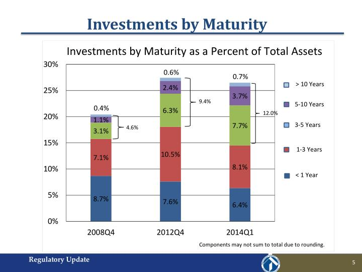 Investments by Maturity