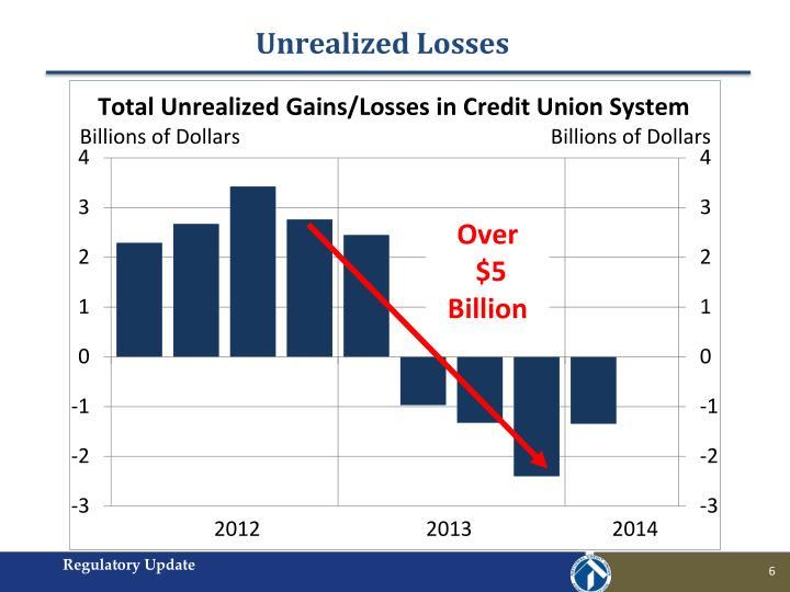 Unrealized Losses