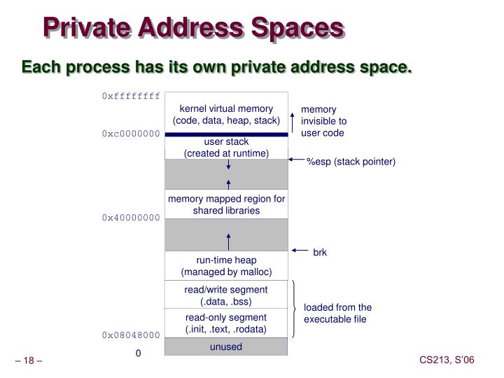 Private Address Spaces
