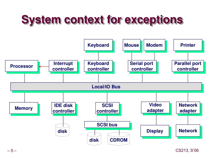System context for exceptions