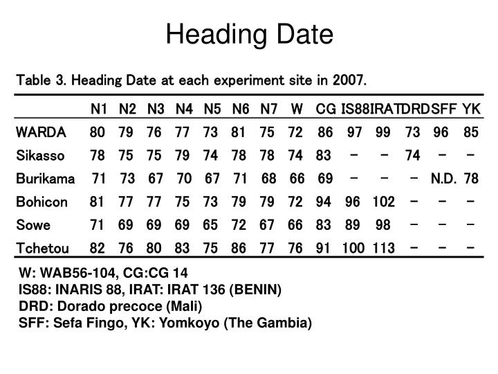 Table 3. Heading Date at each experiment site in 2007.