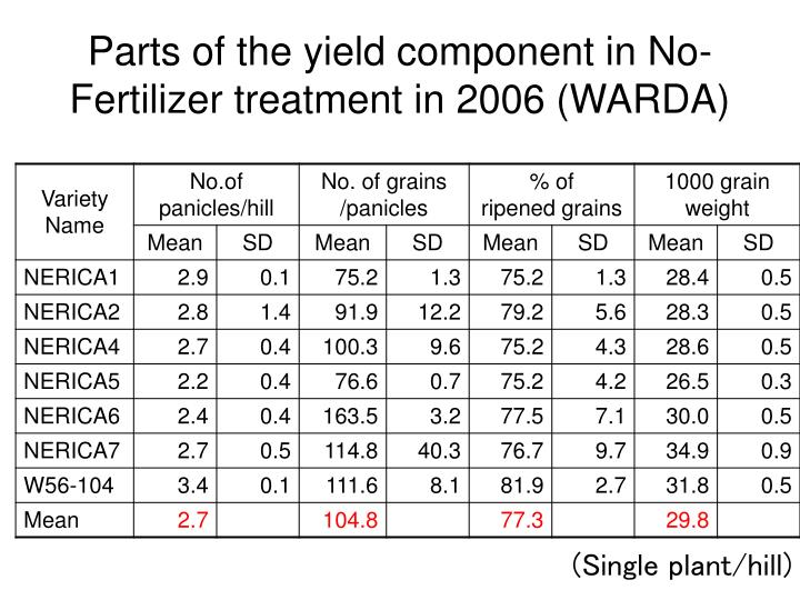 Parts of the yield component in No-Fertilizer treatment in 2006 (WARDA)