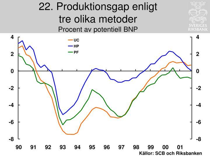22. Produktionsgap enligt