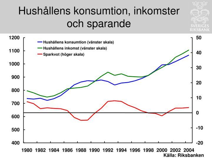 Hushållens konsumtion, inkomster och sparande
