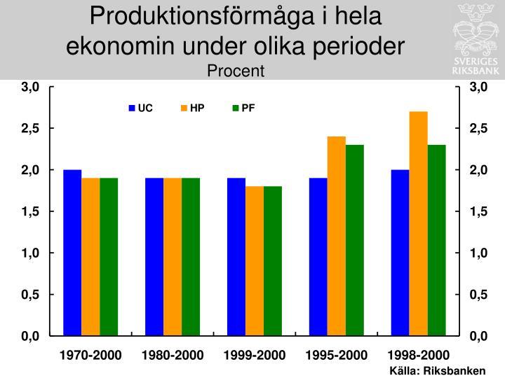Produktionsförmåga i hela ekonomin under olika perioder