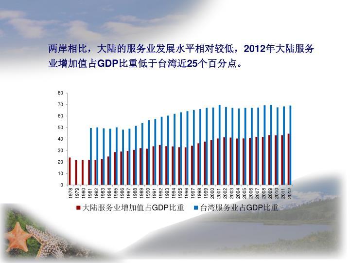 两岸相比,大陆的服务业发展水平相对较低,