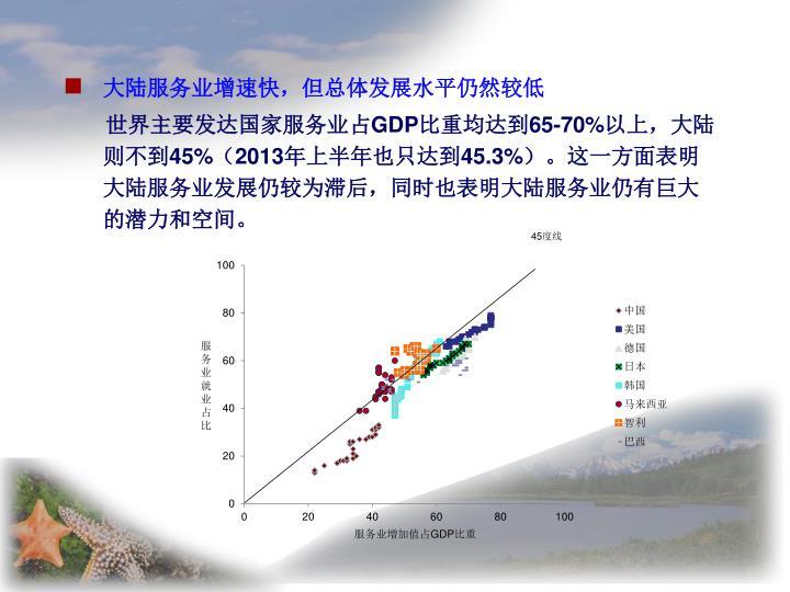 大陆服务业增速快,但总体发展水平仍然较低