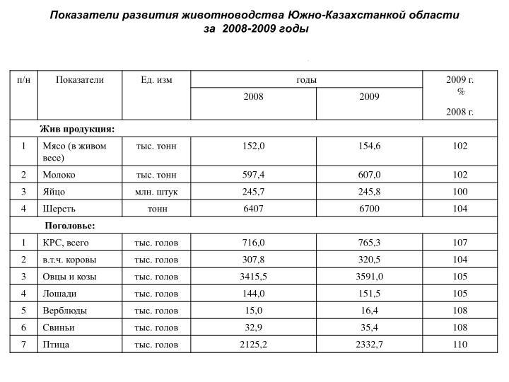 Показатели развития животноводства Южно-Казахстанкой области