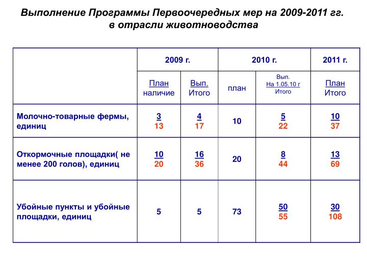 Выполнение Программы Первоочередных мер на 2009-2011 гг.