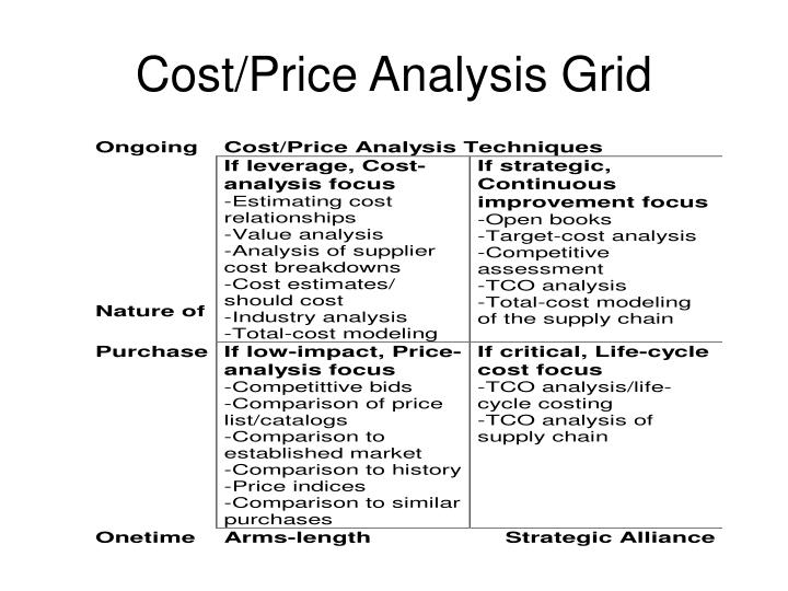 Cost/Price Analysis Grid
