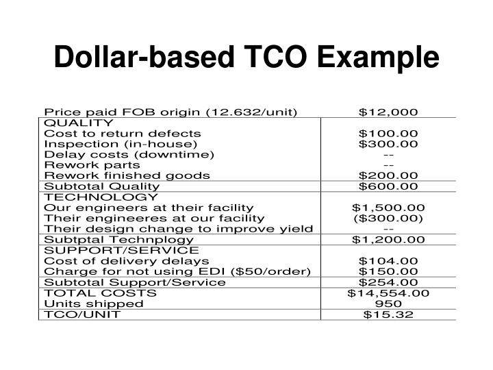 Dollar-based TCO Example