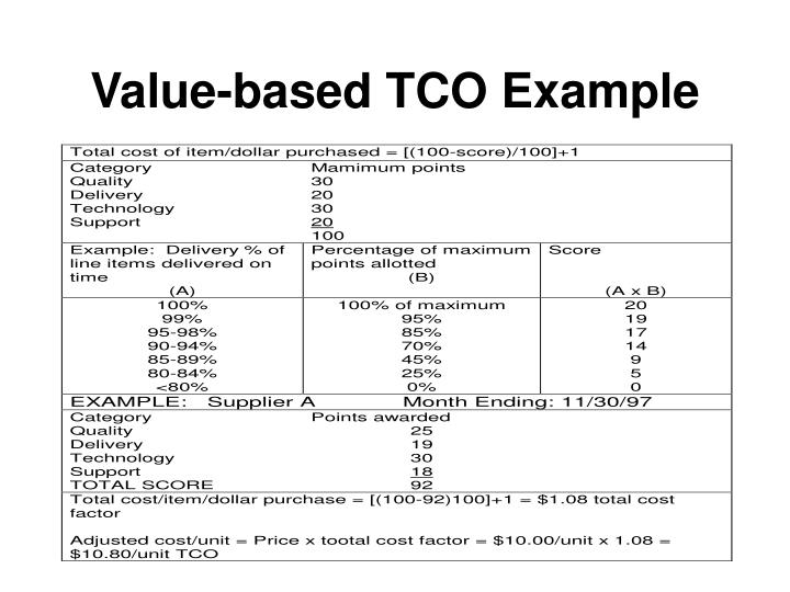 Value-based TCO Example