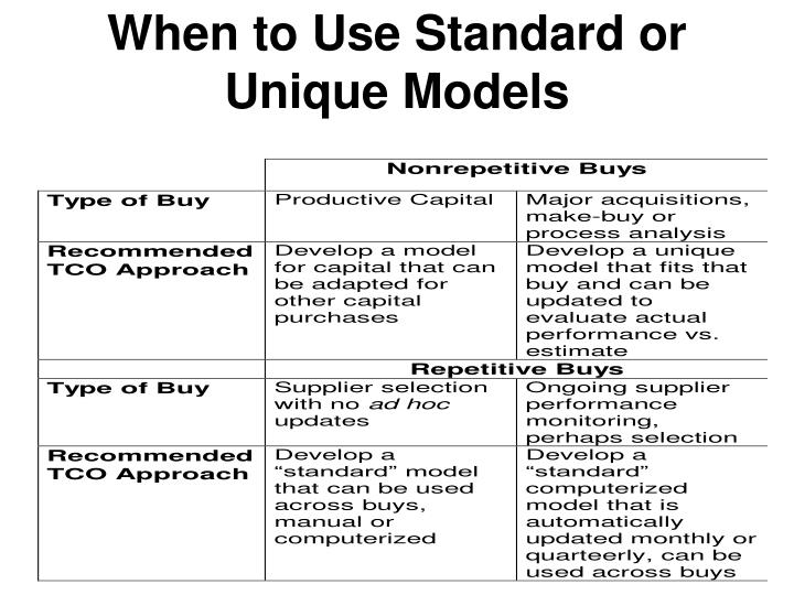 When to Use Standard or Unique Models