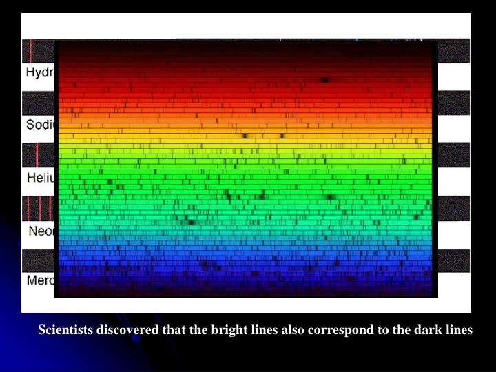 Scientists discovered that the bright lines also correspond to the dark lines