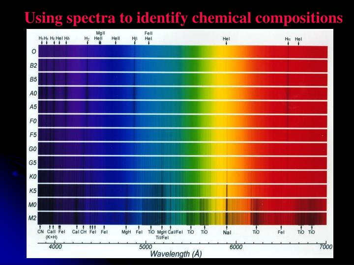 Using spectra to identify chemical compositions