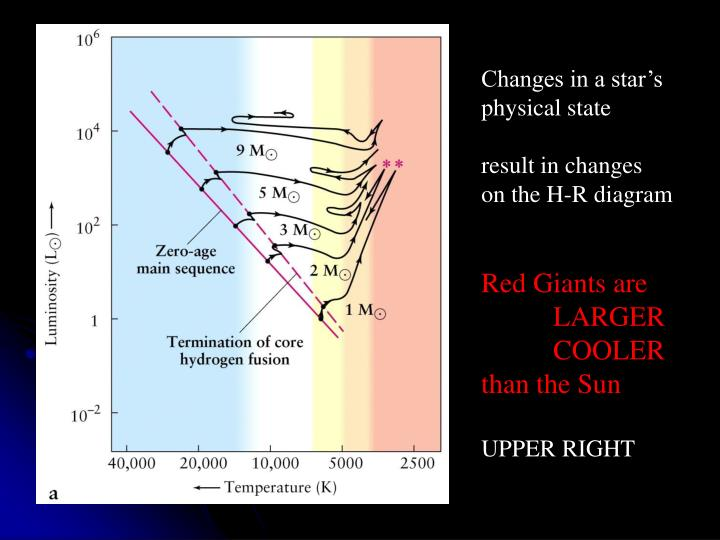 Changes in a star's