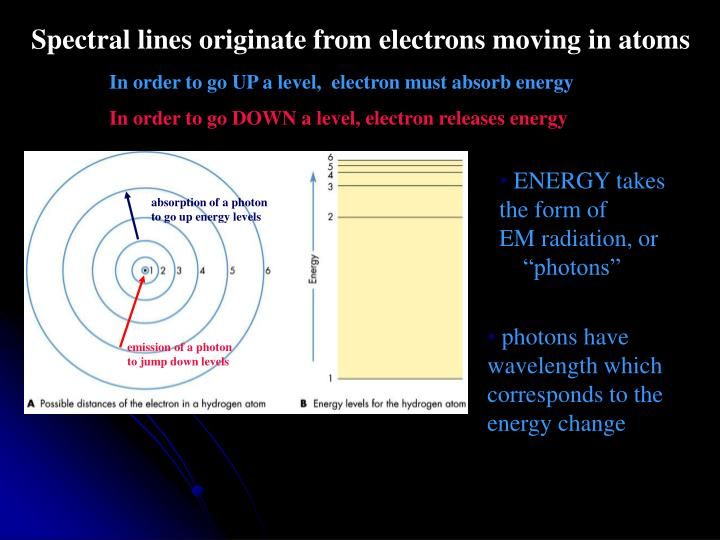Spectral lines originate from electrons moving in atoms