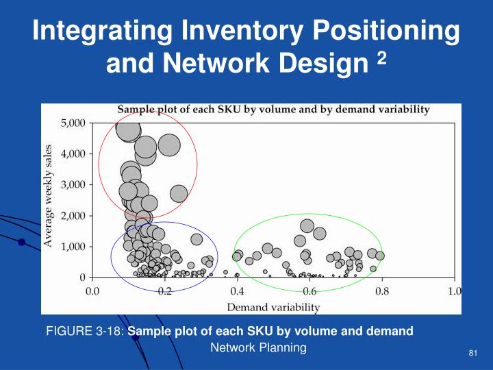Integrating Inventory Positioning and Network Design
