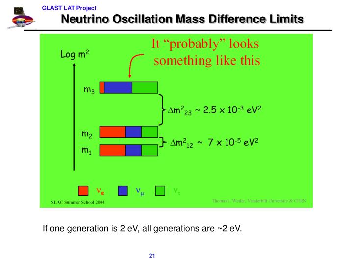 Neutrino Oscillation Mass Difference Limits