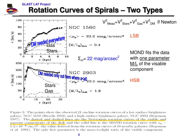 Rotation Curves of Spirals – Two Types